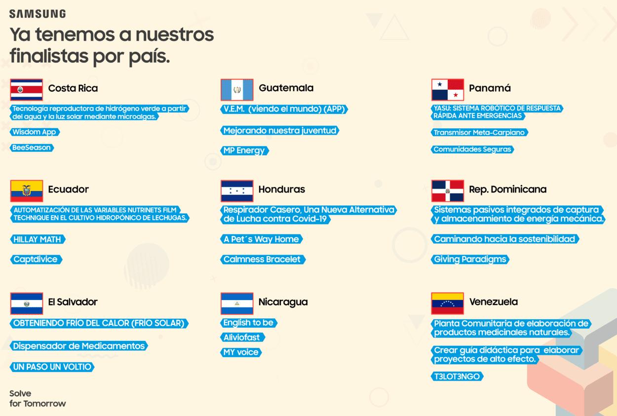 Estudiantes latinos avanzan en concurso Soluciones para el Futuro