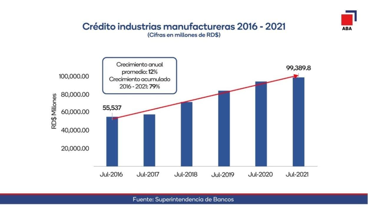 Préstamos bancos a industrias crecieron 79%